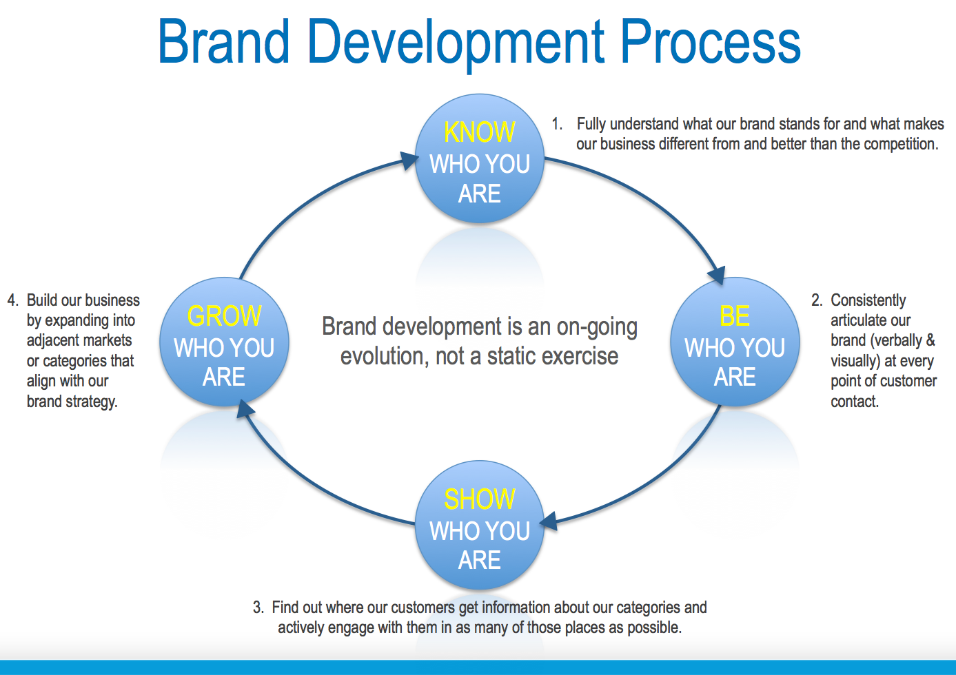 Branding and the independent creative lisa g for Company product development
